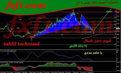 دراودان (drawdown) چیست؟